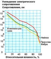 Адсорбционные осушители для КОС Водоканала